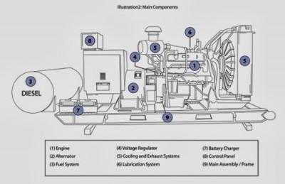 Jeneratör Çalışma Prensibi. Jeneratör nasıl elektrik üretir?