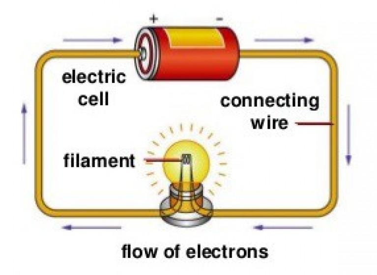 elektrik akımı nedir, jeneratör nasıl elektrik üretir, jeneratör nedir